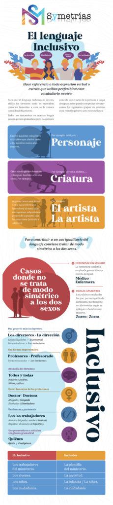 infografía lenguaje inclusivo